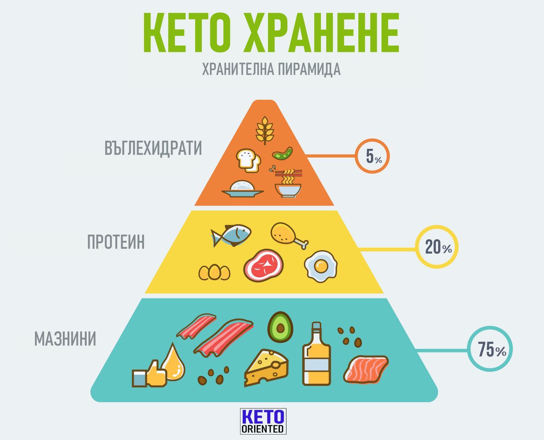 Циклическая Кето Диета Отзывы. Похудела на -50 кг! Кето диета (плюсы и минусы из личного опыта)